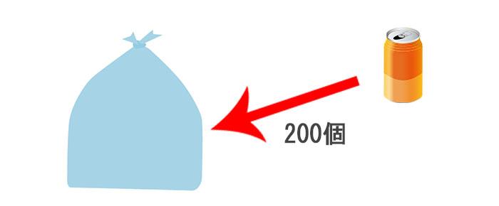 ゴミ袋に空き缶を200個入れる