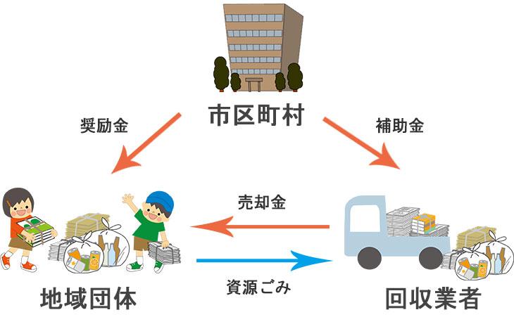 資源集団回収の流れ