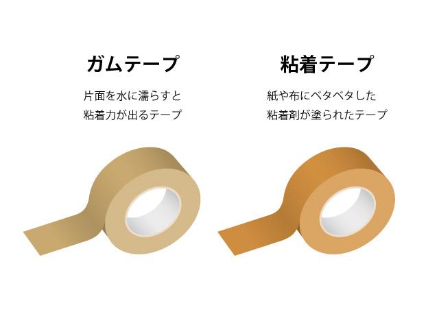 ガムテープと粘着テープとの違いは?