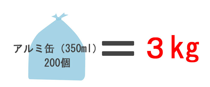 how-much-cans-3kg